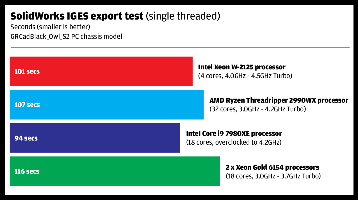 Review: 2nd Gen AMD Threadripper