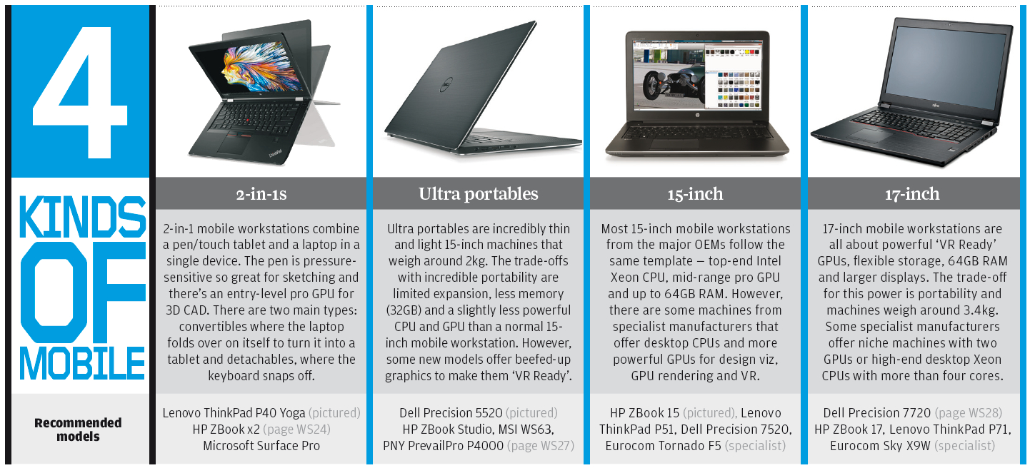 Mobile workstation buyer's guide
